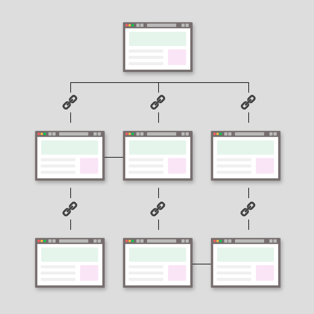 Interna länkar hjälper din on-page SEO.